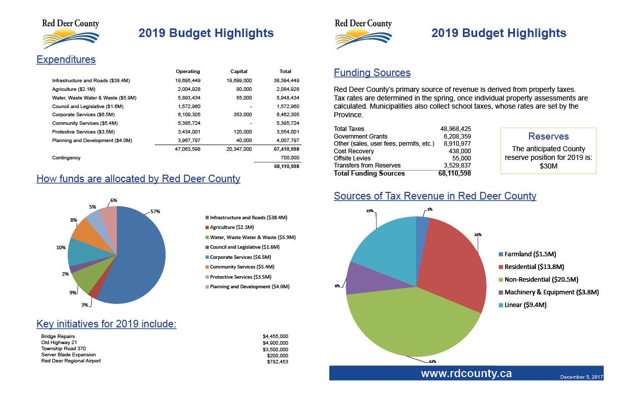 Budget Highlights 2019 JPG