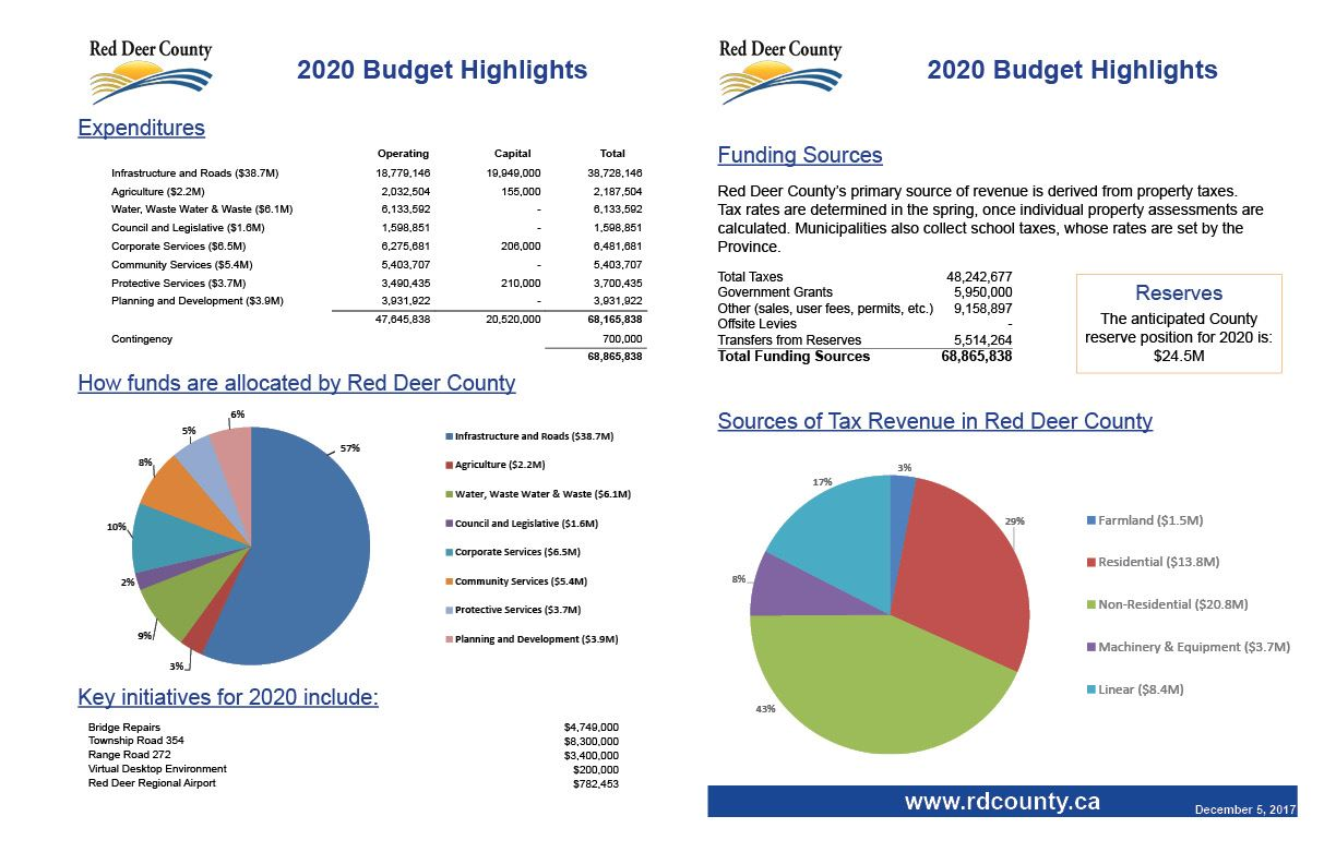 Budget Highlights 2020 JPG
